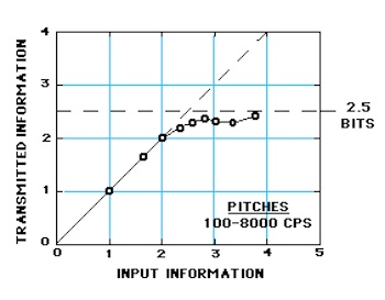 Data from Pollack (1952) on the amount of information that is transmitted by listeners who make absolute judgments of auditory pitch. As the amount of input information is increased by increasing from 2 to 14 the number of different pitches to be judged, the amount of transmitted information approaches as its upper limit a channel capacity of about 2.5 bits per judgment.