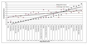 Visual Complexity Scores - Trendlines