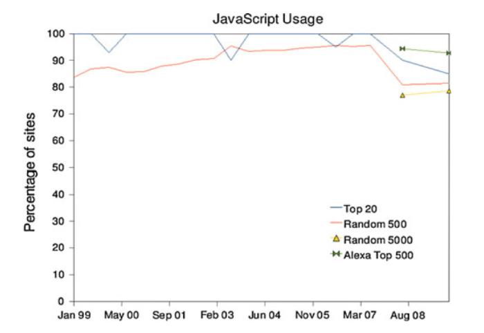 JavaScript usage 1998–2008